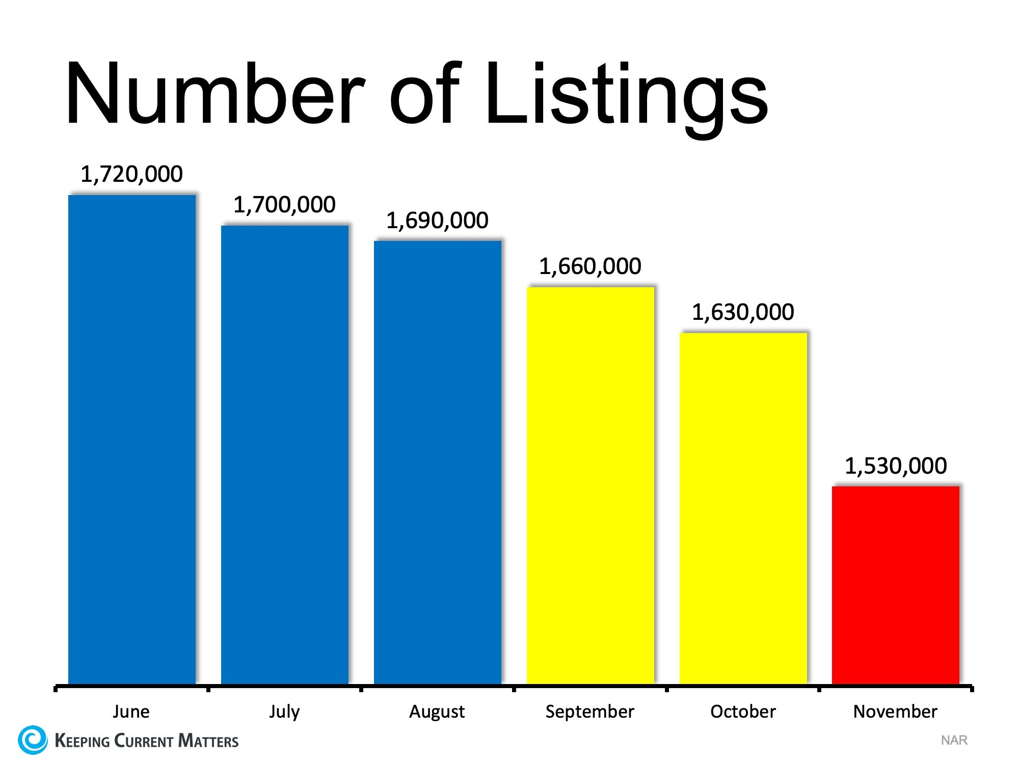 The Best Time to List Your House? TODAY! | Keeping Current Matters