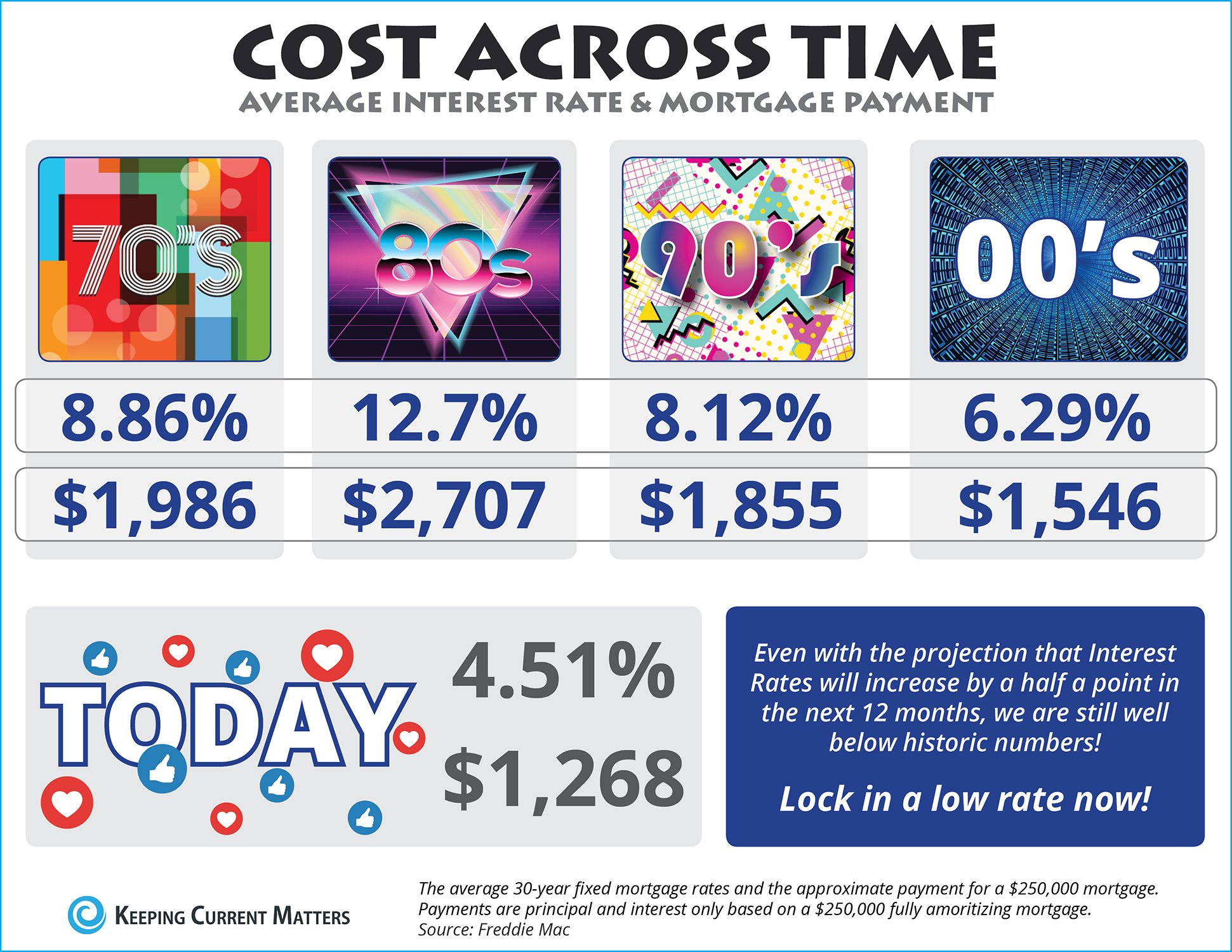 The Cost Across Time [INFOGRAPHIC] | Keeping Current Matters