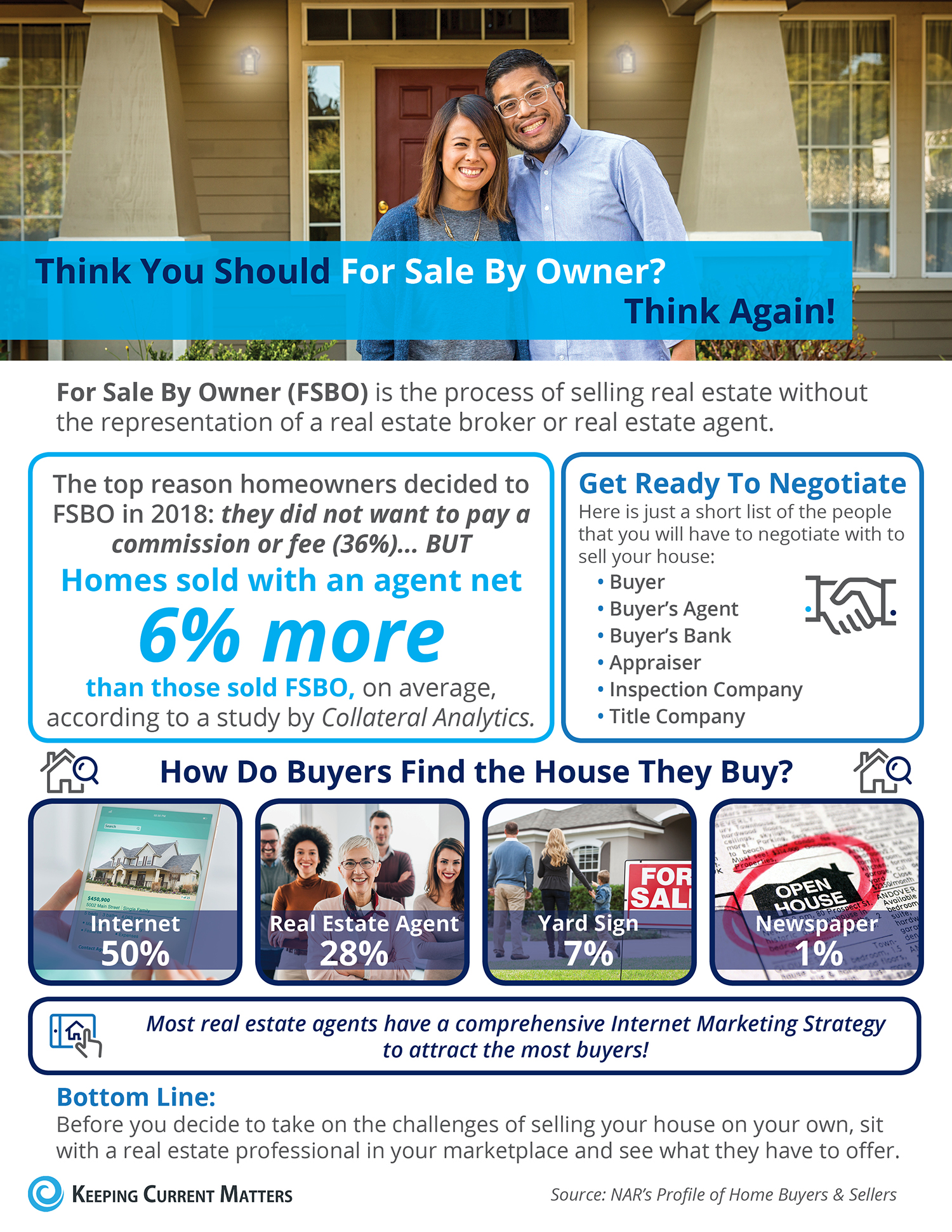 Think You Should For Sale By Owner? Think Again! [INFOGRAPHIC] | Keeping Current Matters
