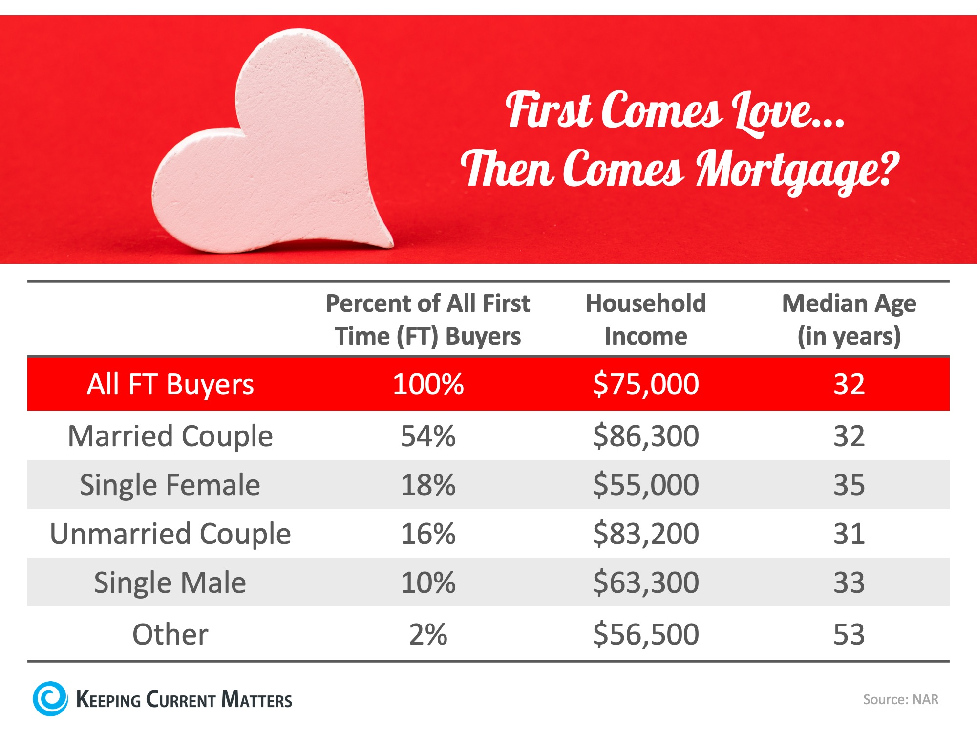 First Comes Love… Then Comes Mortgage? Couples Lead the Way | Keeping Current Matters