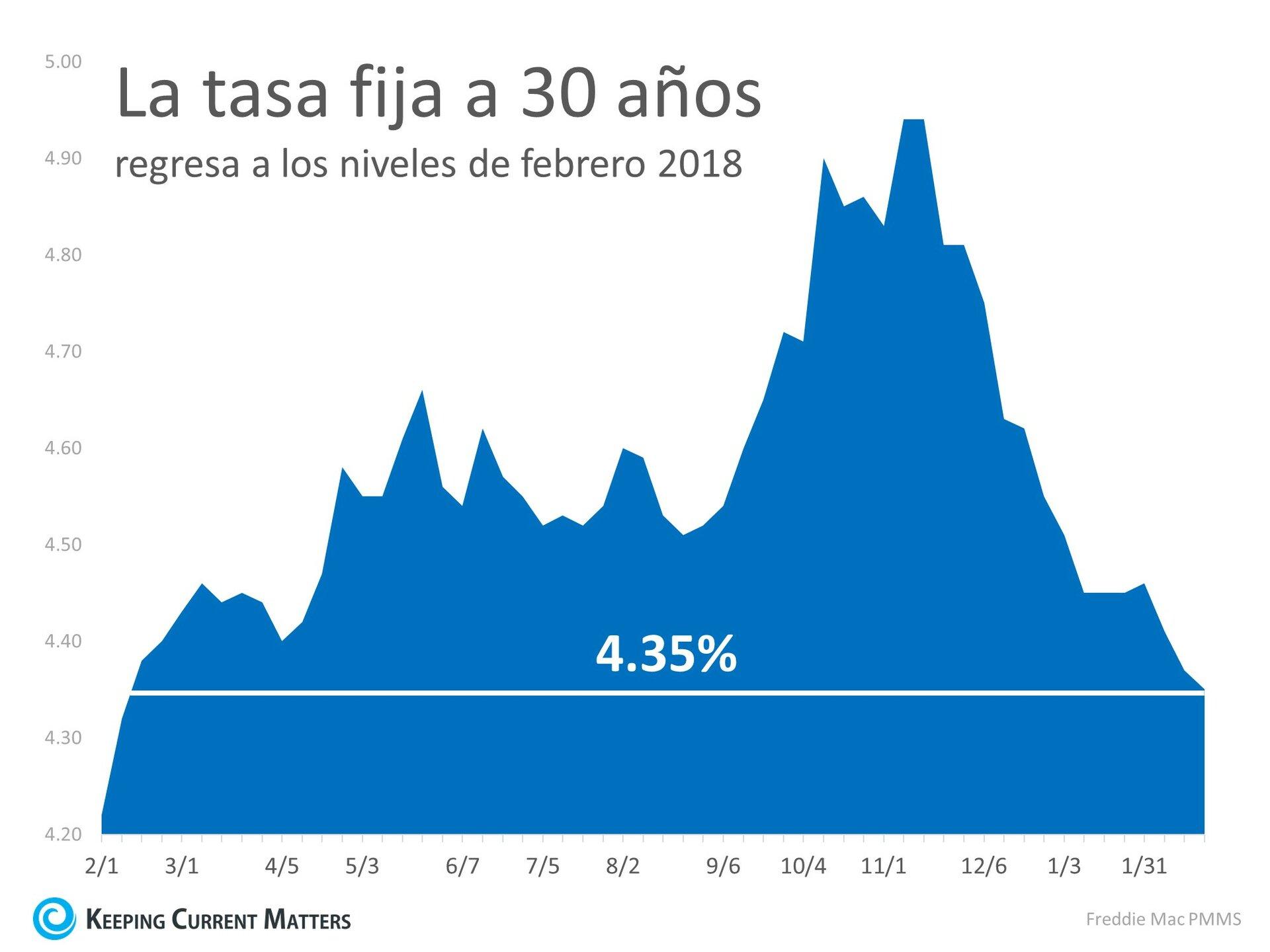 ¡Las tasas de interés alcanzaron un nuevo mínimo en 12 meses! | Keeping Current Matters