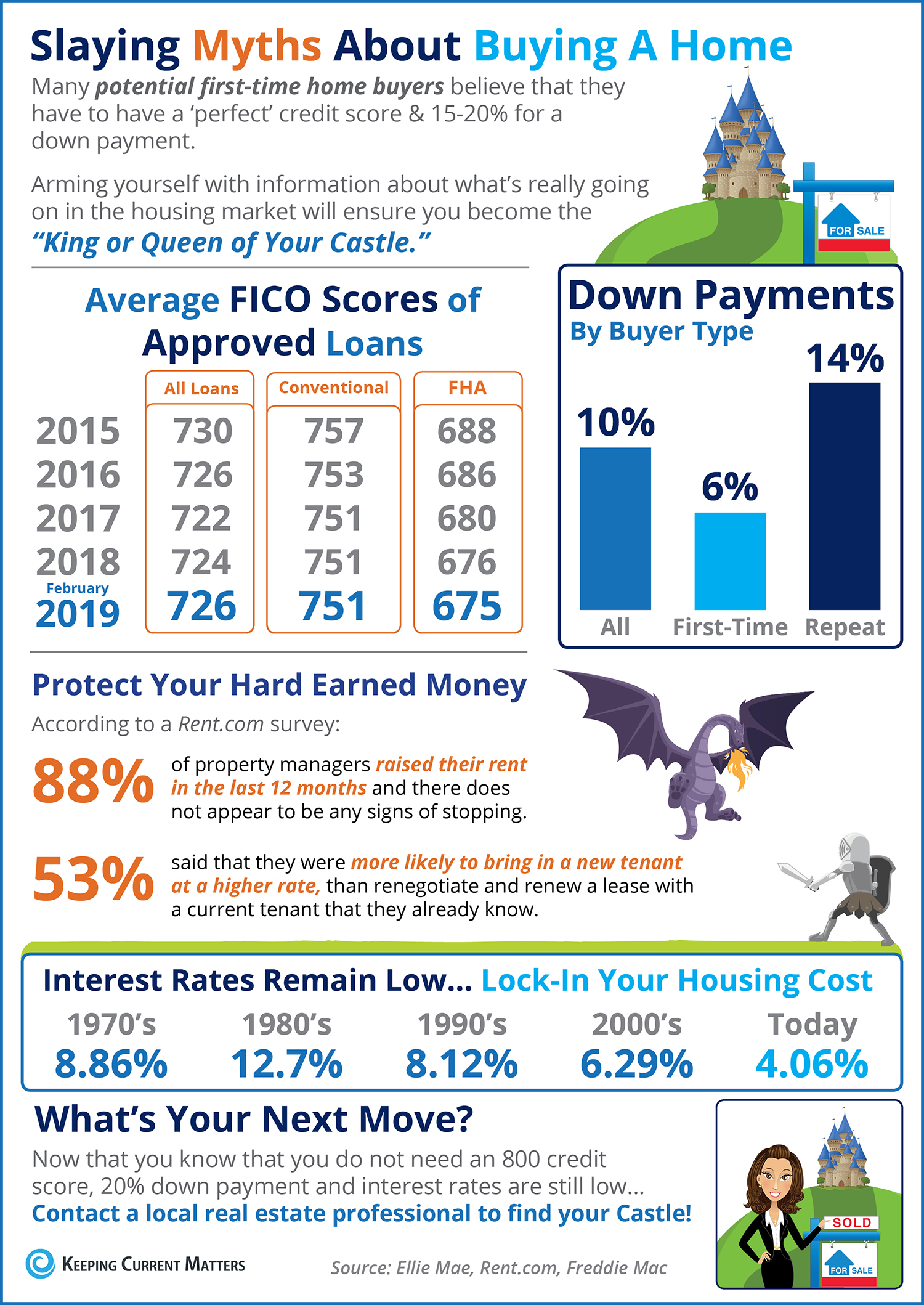 Slaying the Largest Homebuying Myths Today [INFOGRAPHIC] | Keeping Current Matters