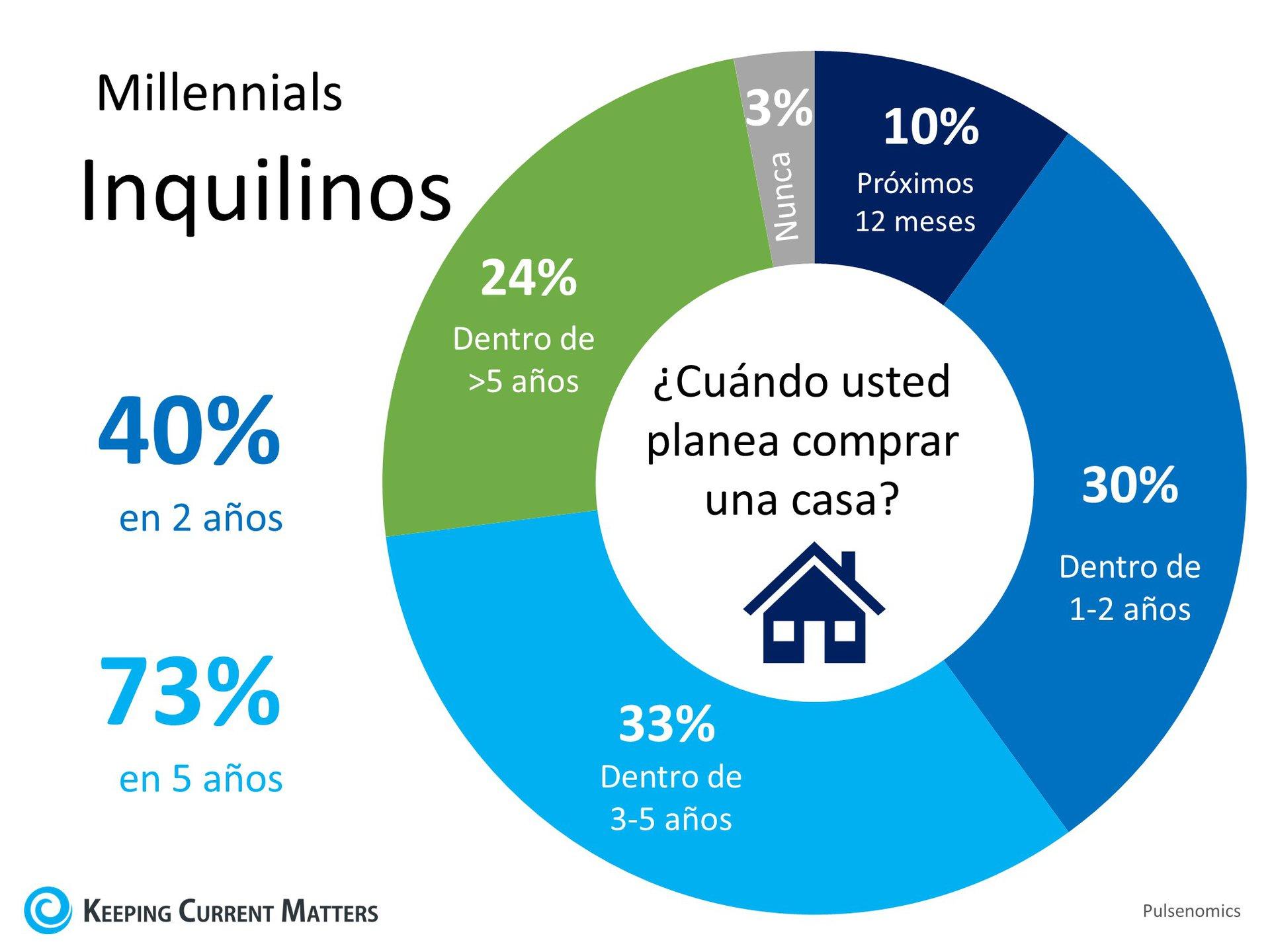 La demanda de los compradores de casa será fuerte en los años venideros | Keeping Current Matters