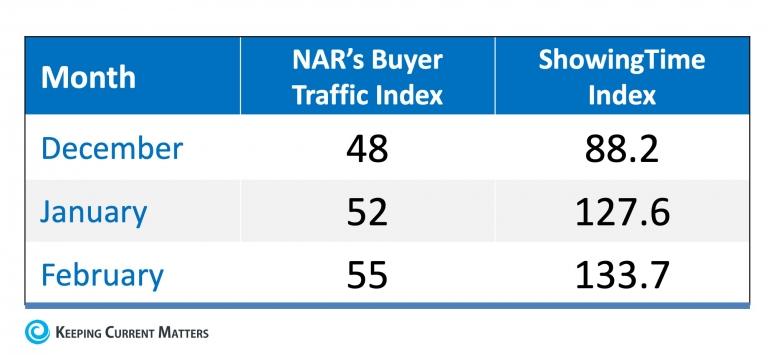 Buyer Demand Surging as Spring Market Begins   Keeping Current Matters