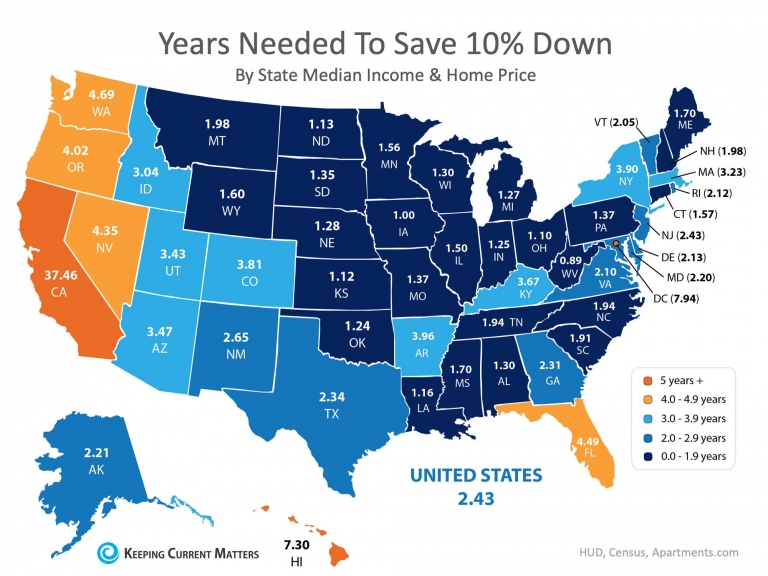 How Quickly Can You Save Your Down Payment? | Keeping Current Matters