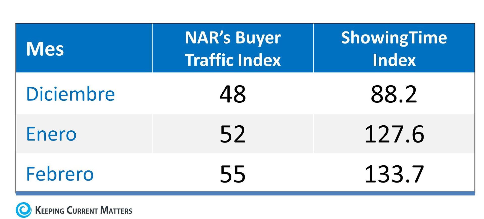 La demanda de los compradores surge a medida que el mercado de la primavera comienza | Keeping Current Matters