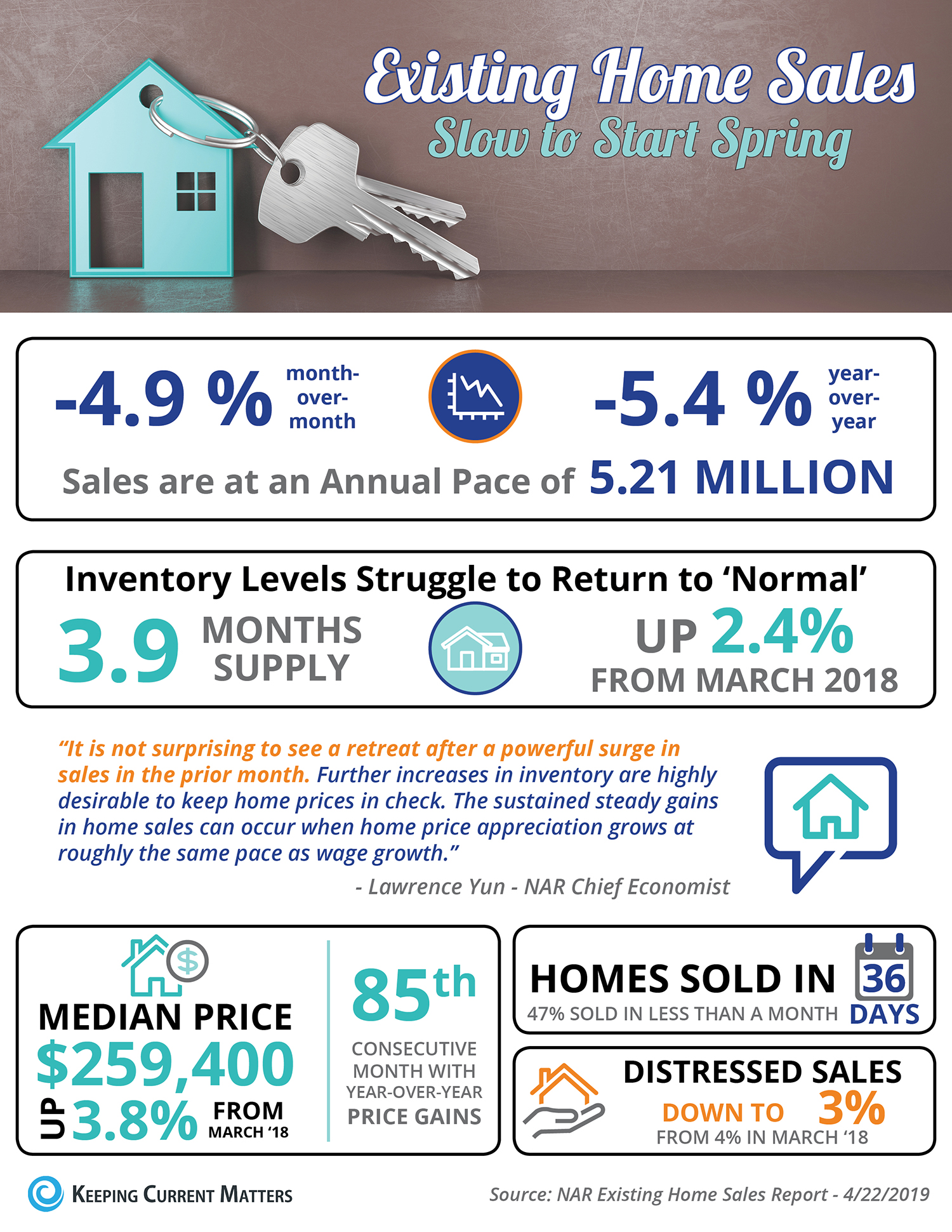 Existing Home Sales Slow to Start Spring [INFOGRAPHIC] | Keeping Current Matters