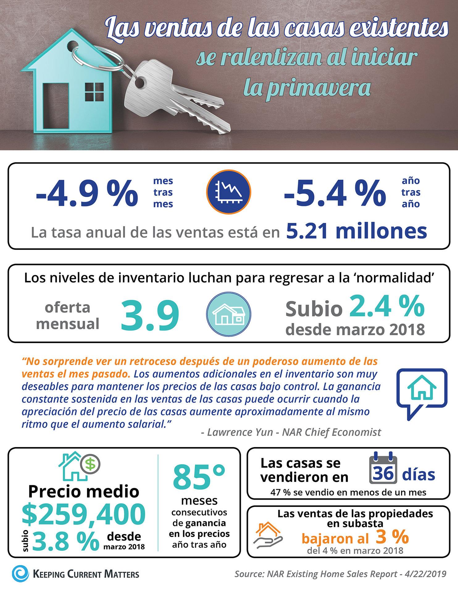Las ventas de las casas existentes se ralentizan al iniciar la primavera [infografía] | Keeping Current Matters
