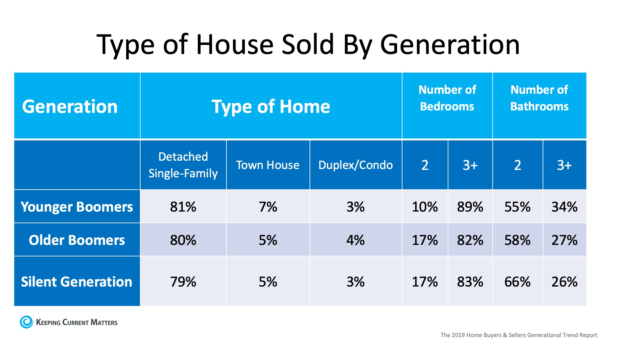 Are Older Generations Really Not Selling their Homes? | Keeping Current Matters