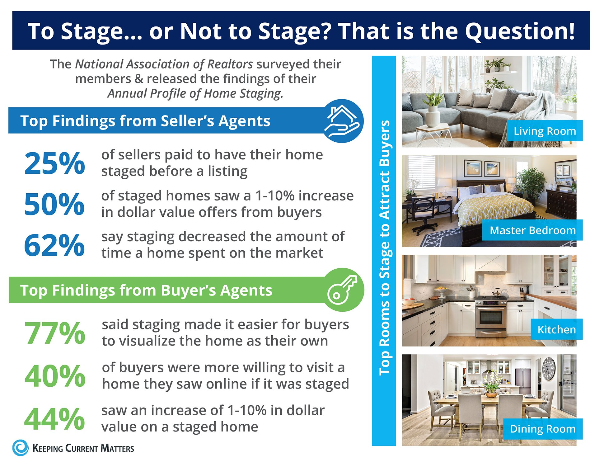 The Impact Staging Your Home Has On Your Sale Price [INFOGRAPHIC] | Keeping Current Matters