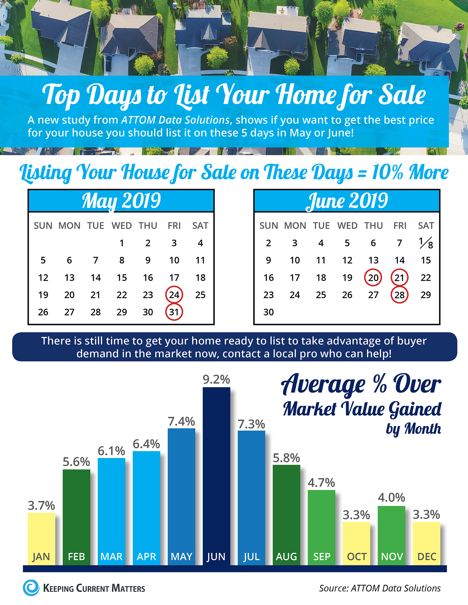 Top Days to List Your Home for Sale [INFOGRAPHIC] | Keeping Current Matters