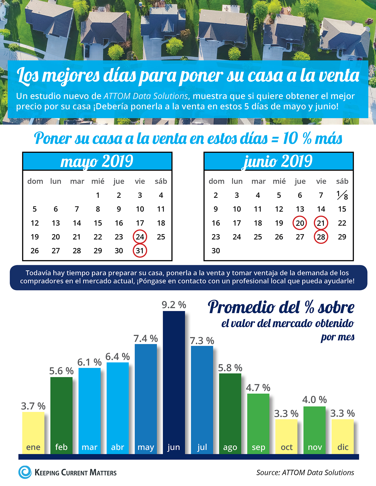 Los mejores días para poner su casa a la venta [infografía] | Keeping Current Matters