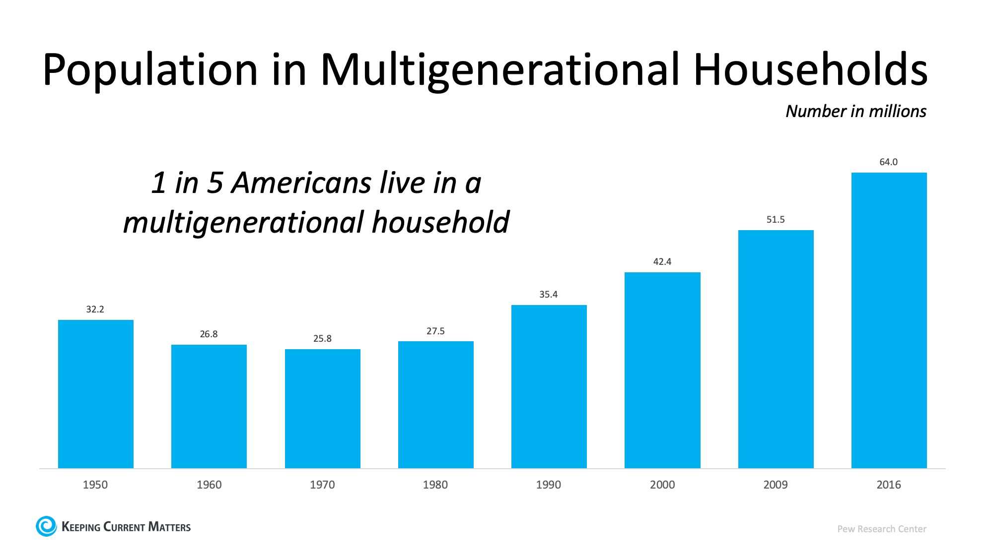 Multigenerational Homes Are on the Rise | Keeping Current Matters