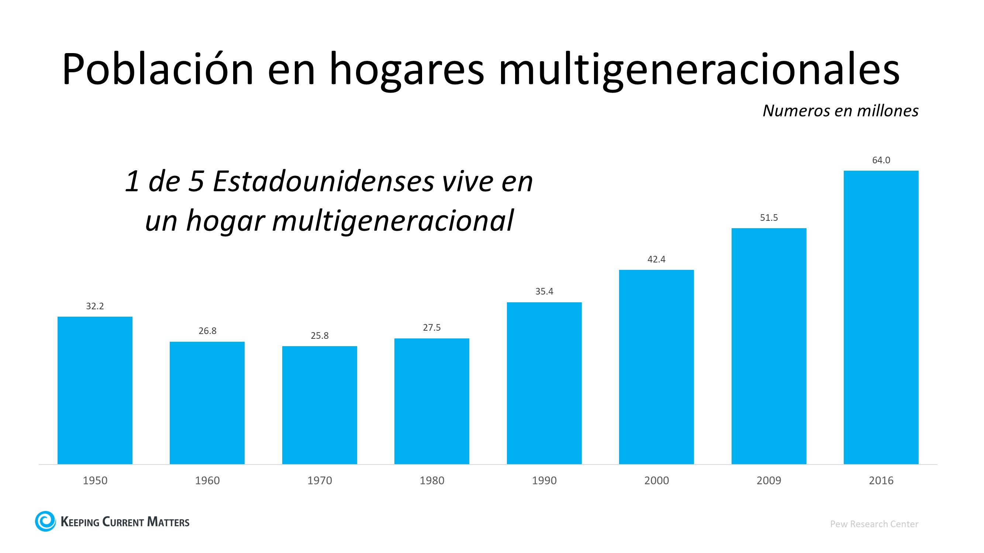 Los hogares multigeneracionales están en auge | Keeping Current Matters