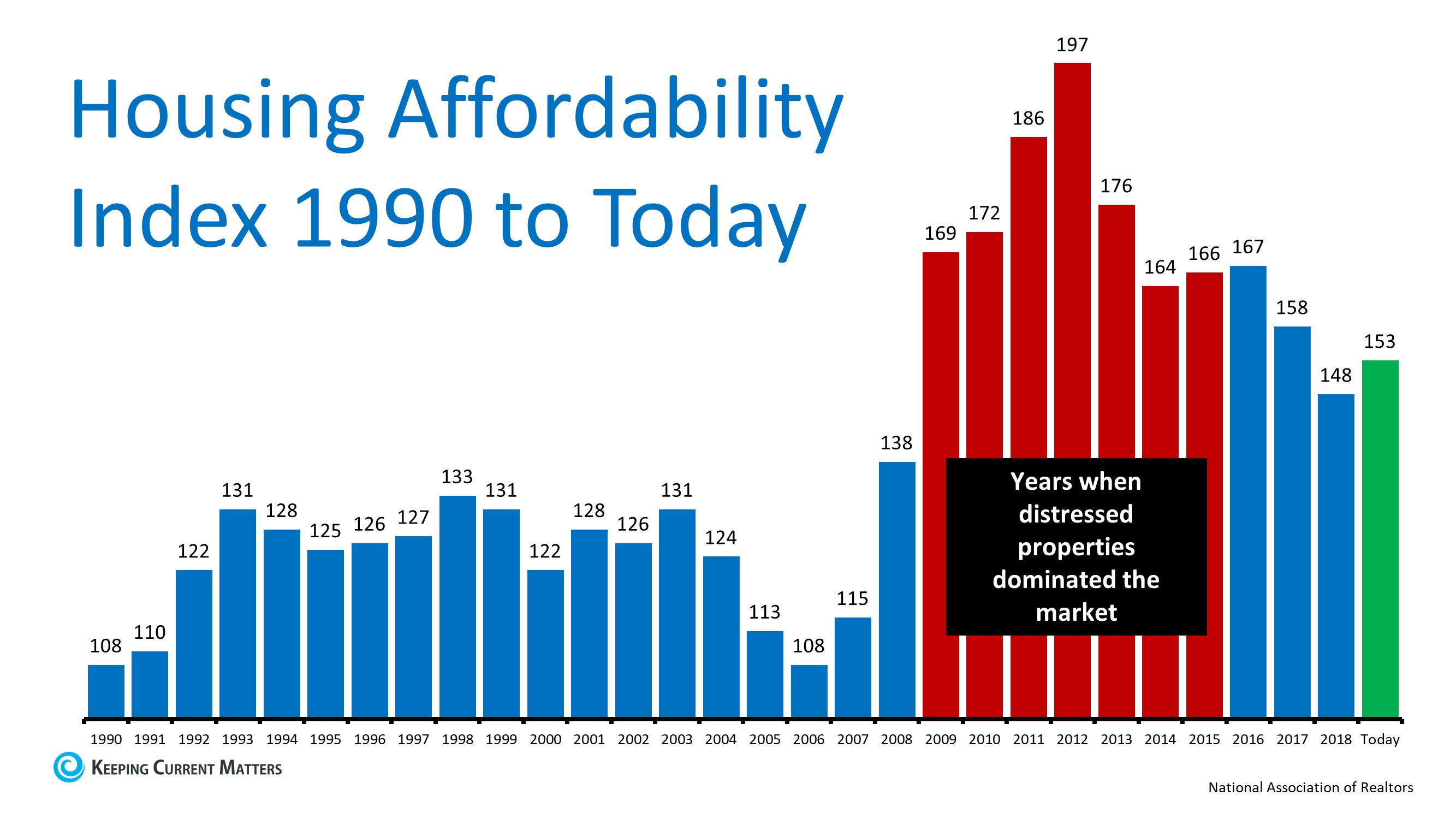 The Ultimate Truth about Housing Affordability | Keeping Current Matters