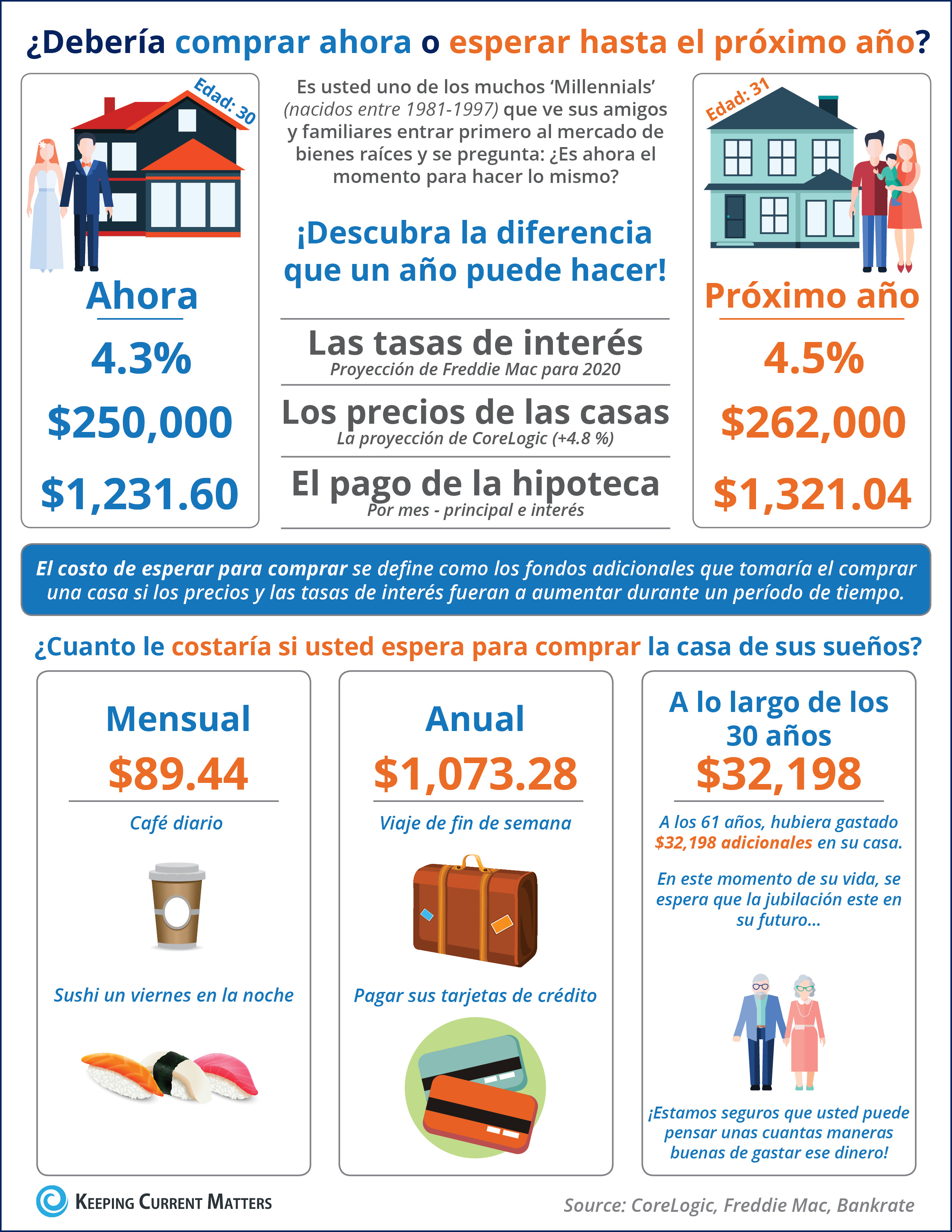 ¿Cuál es el costo de esperar hasta el próximo año para comprar? [Infografía] | Keeping Current Matters