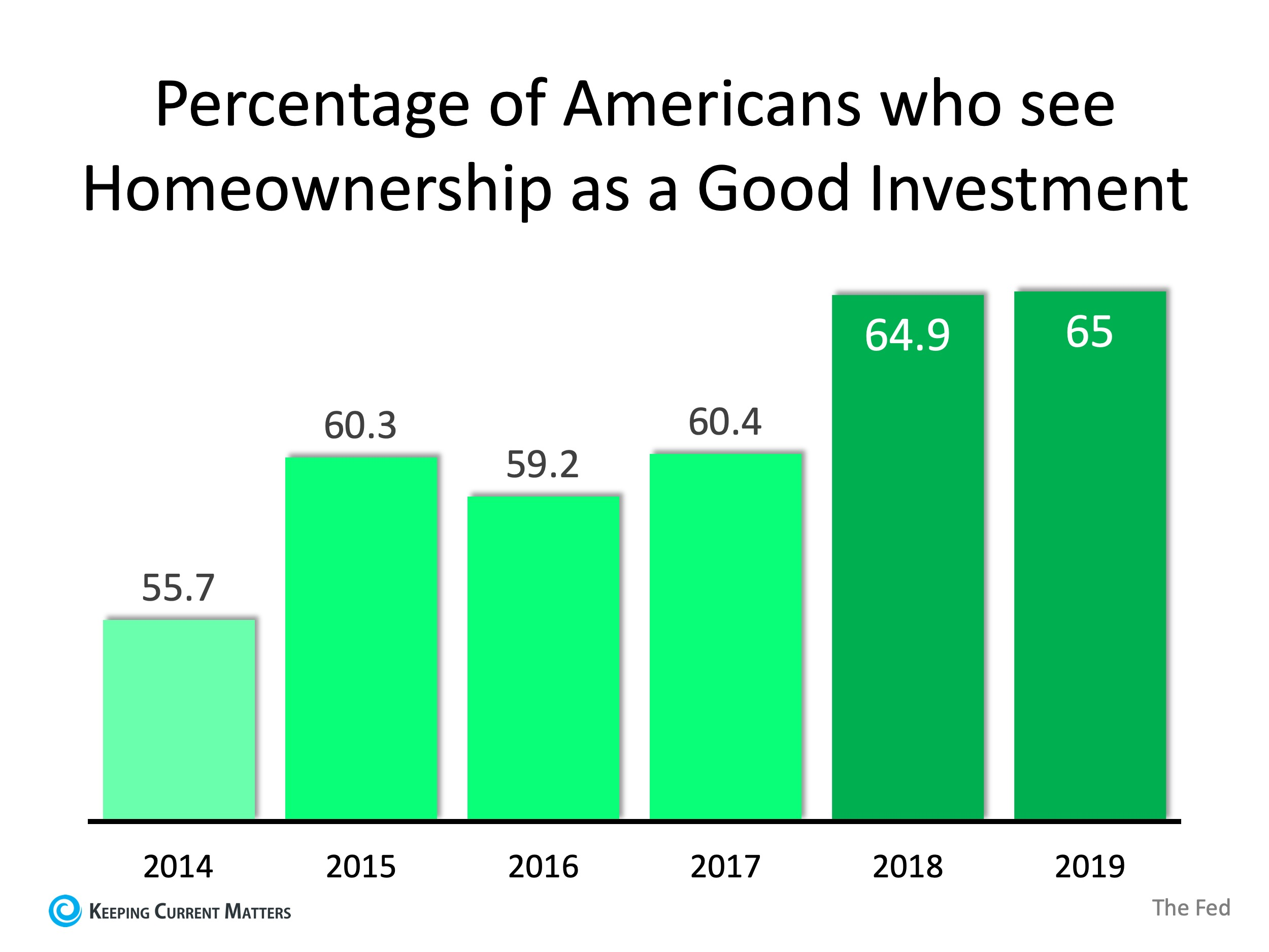 Americans' Powerful Belief in Homeownership as an Investment | Keeping Current Matters