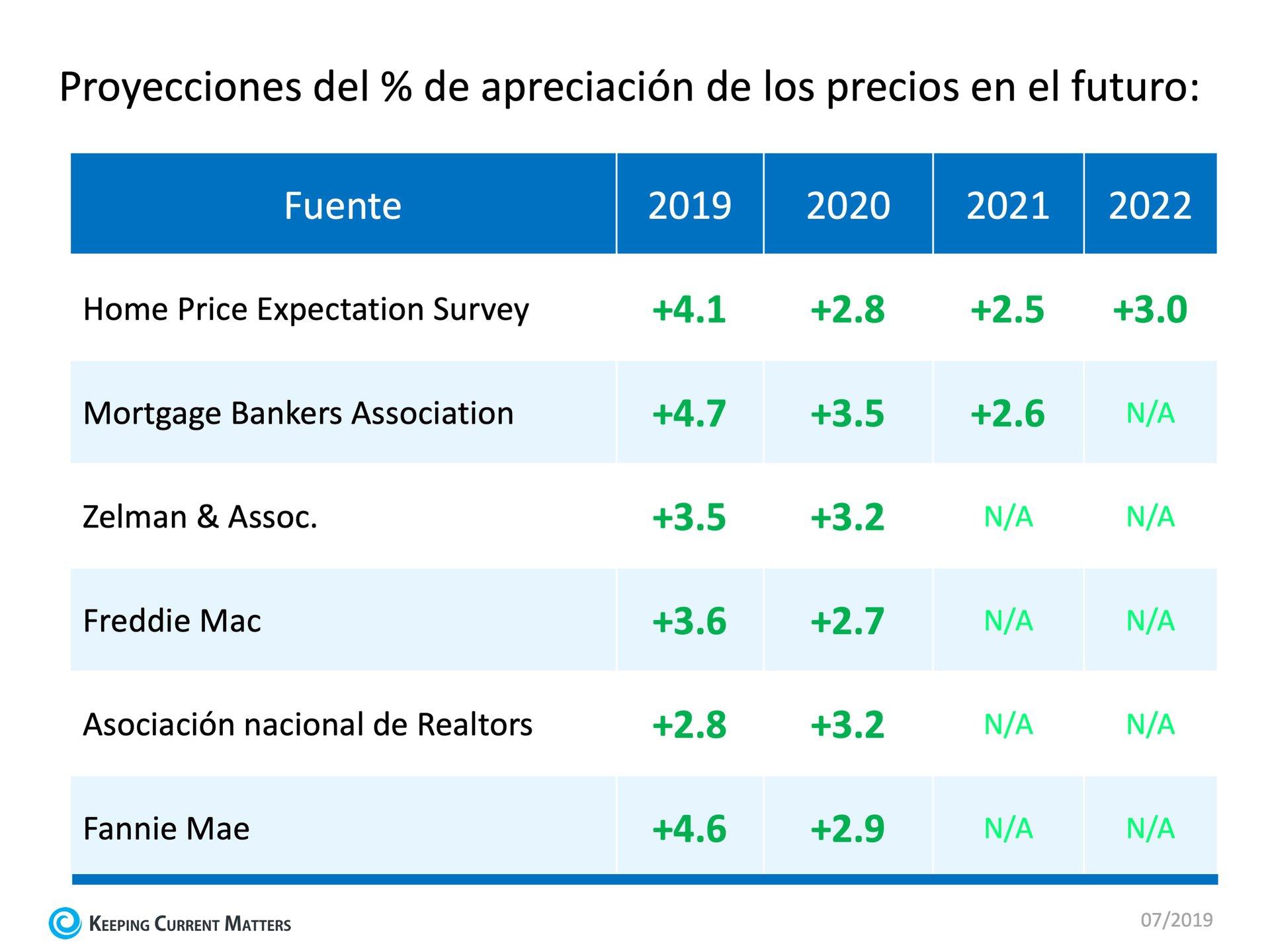 Proyección de la apreciación del precio de las casas | Keeping Current Matters