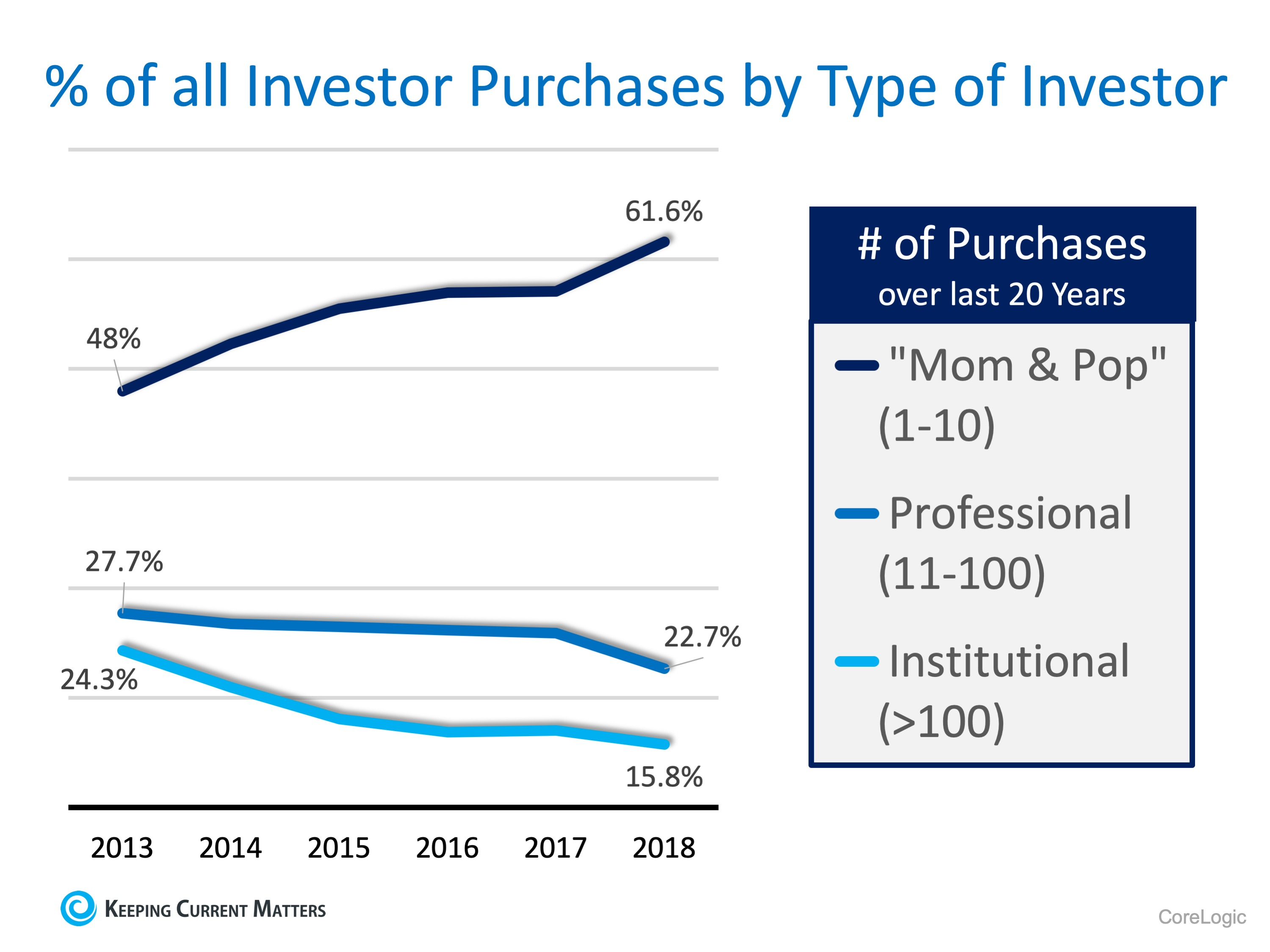 The Surprising Profile of the Real Estate Investor | Keeping Current Matters