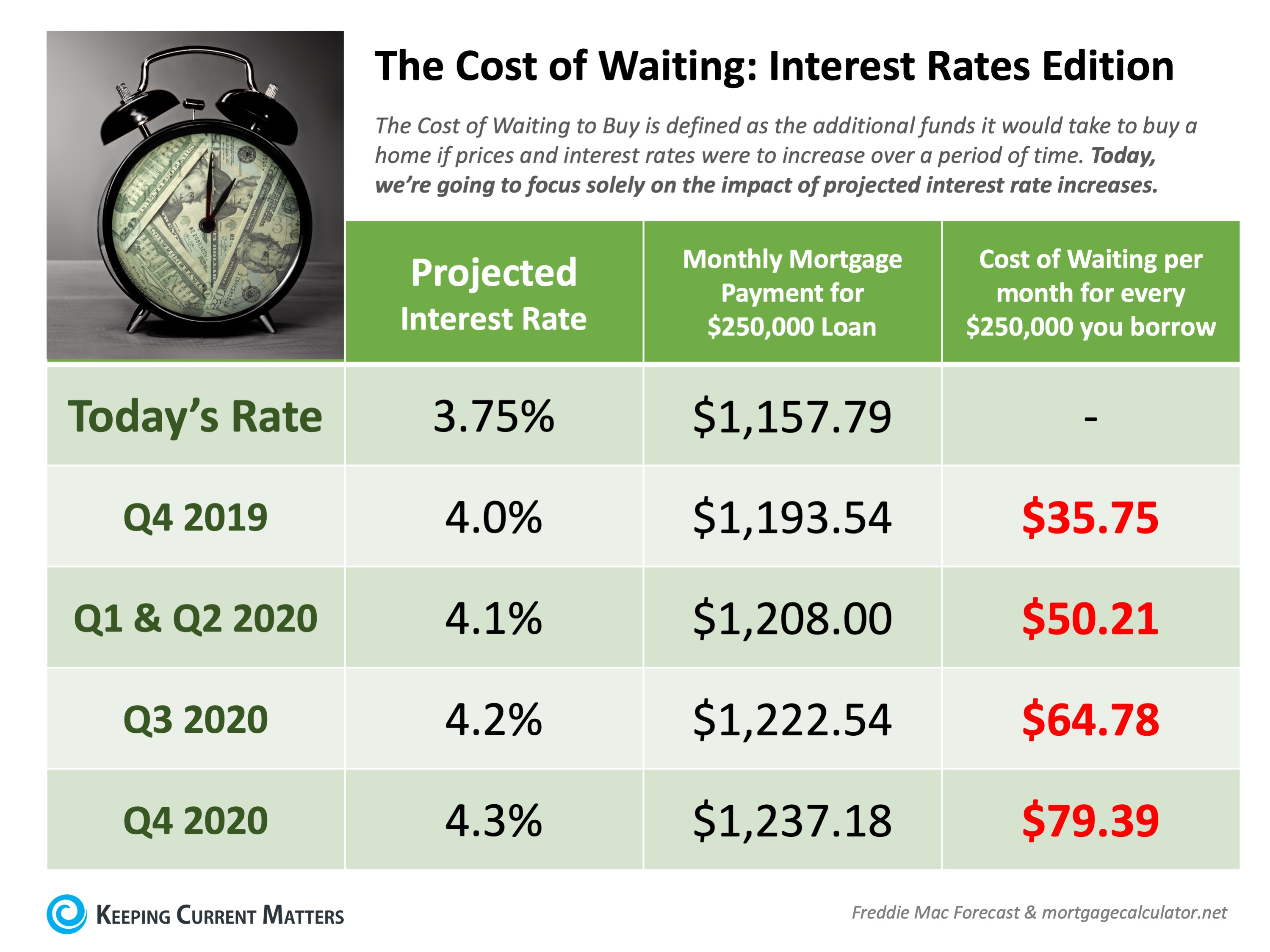 The Cost of Waiting: Interest Rates Edition [INFOGRAPHIC] | Keeping Current Matters