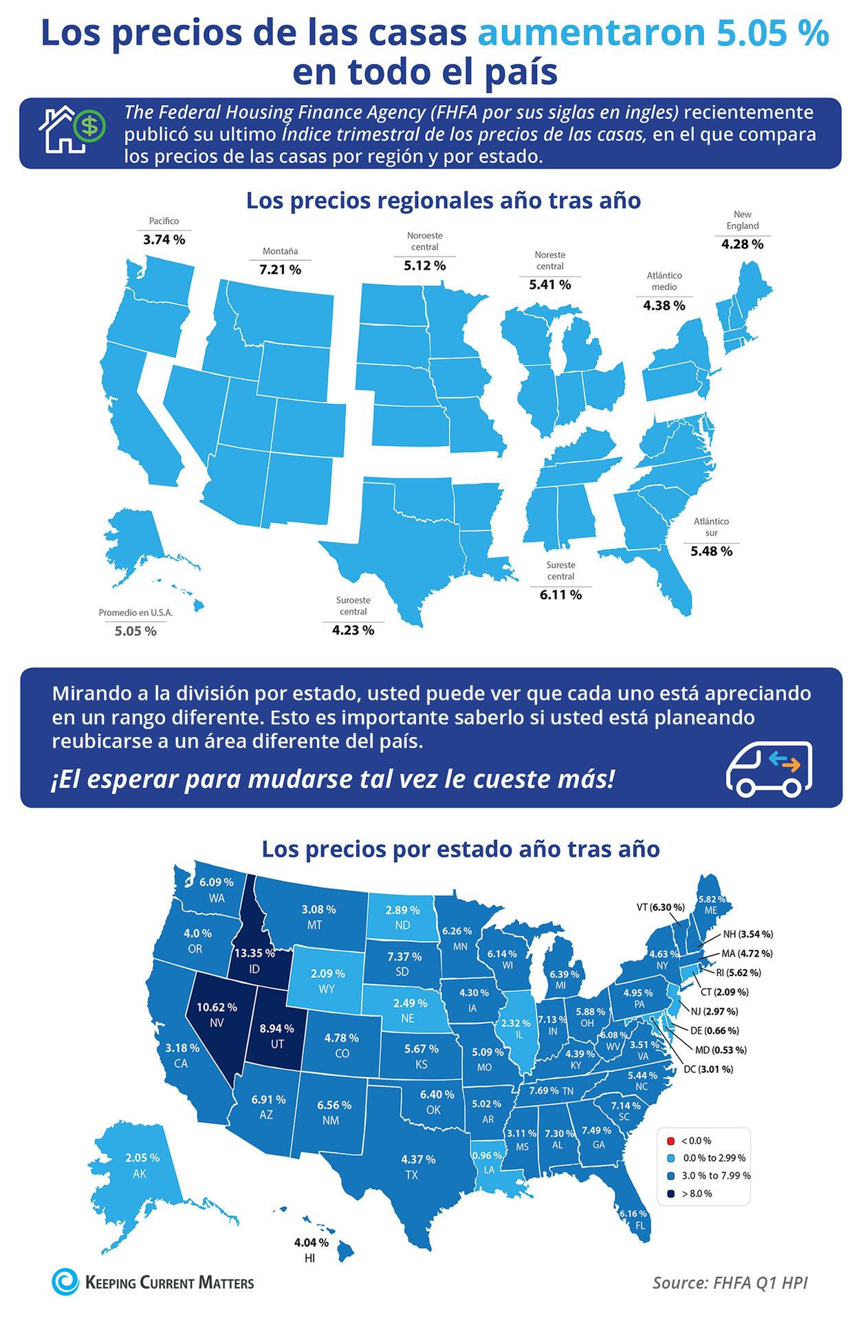 Los precios de las viviendas aumentaron 5.05 % a través del país [Infografía] | Keeping Current Matters