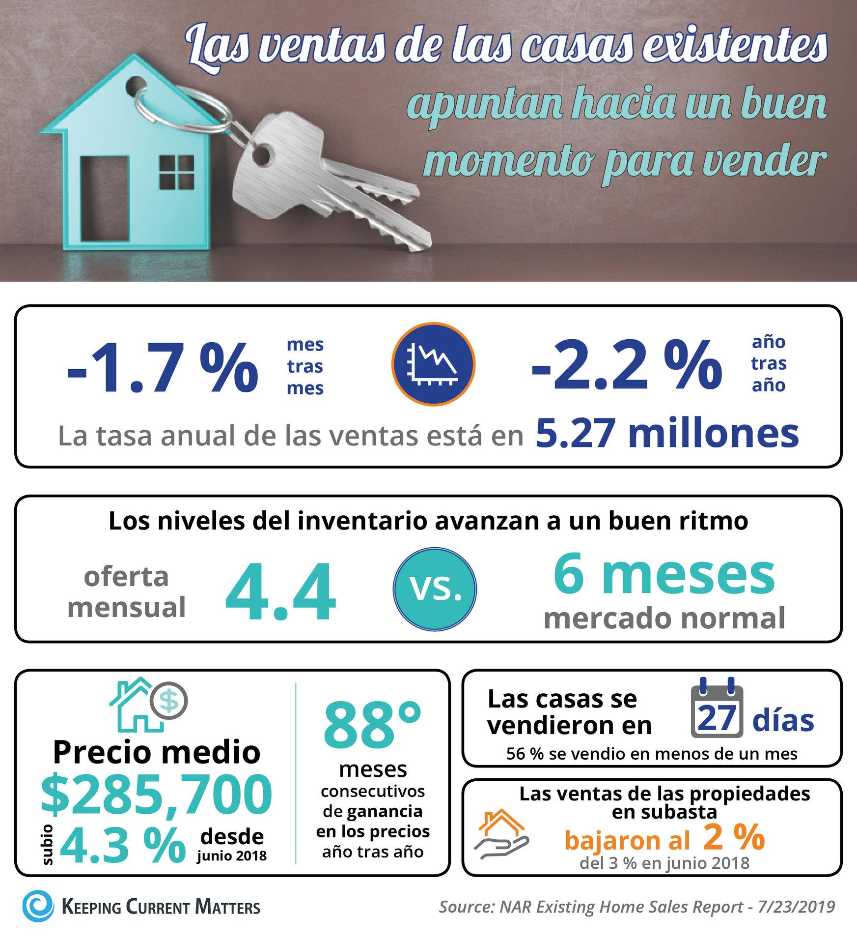 Las ventas de las casas existentes apuntan hacia un buen momento para vender [infografía] | Keeping Current Matters