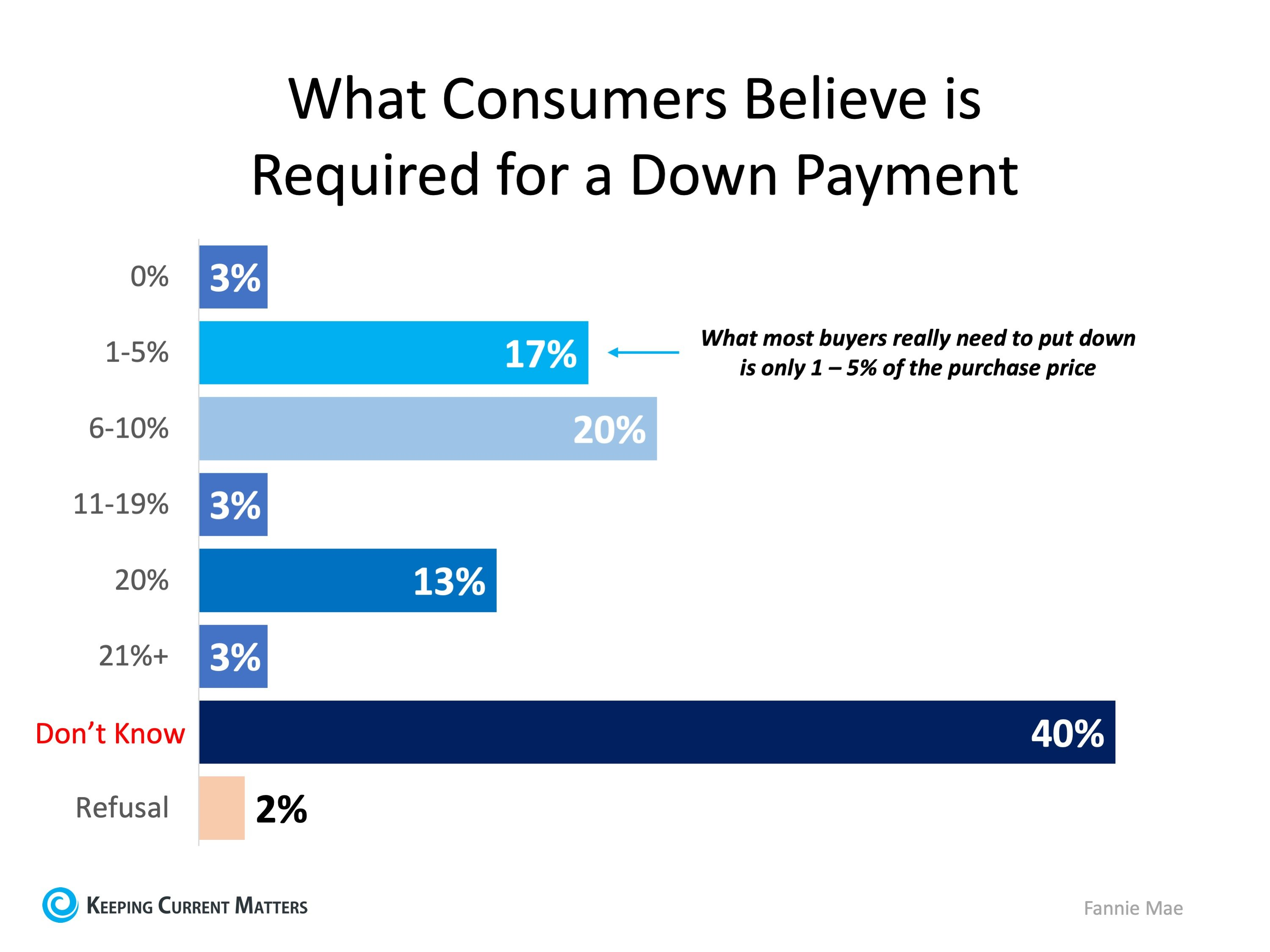 How Much Do You Know About Down Payments? | Keeping Current Matters