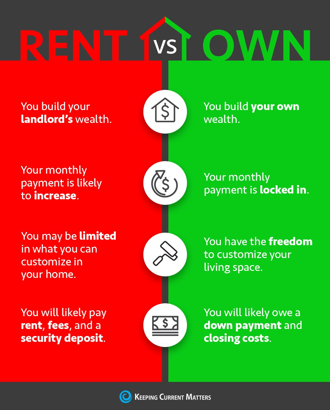Rent Vs. Own [INFOGRAPHIC] | Keeping Current Matters