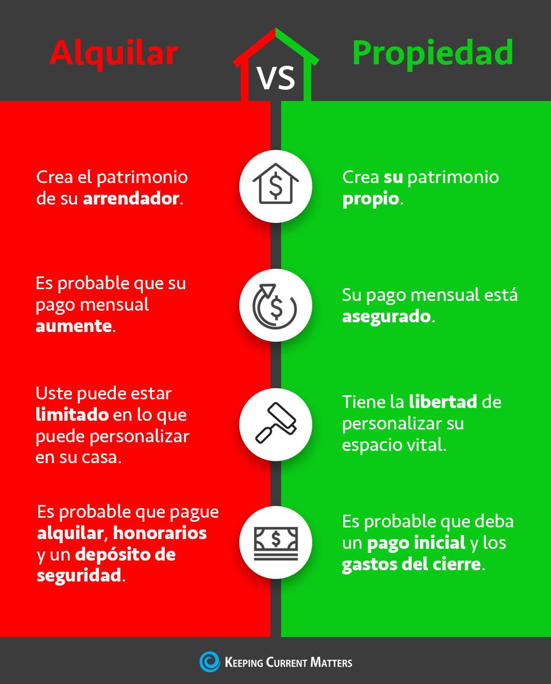 Alquilar Vs Propiedad [infografía] | Keeping Current Matters