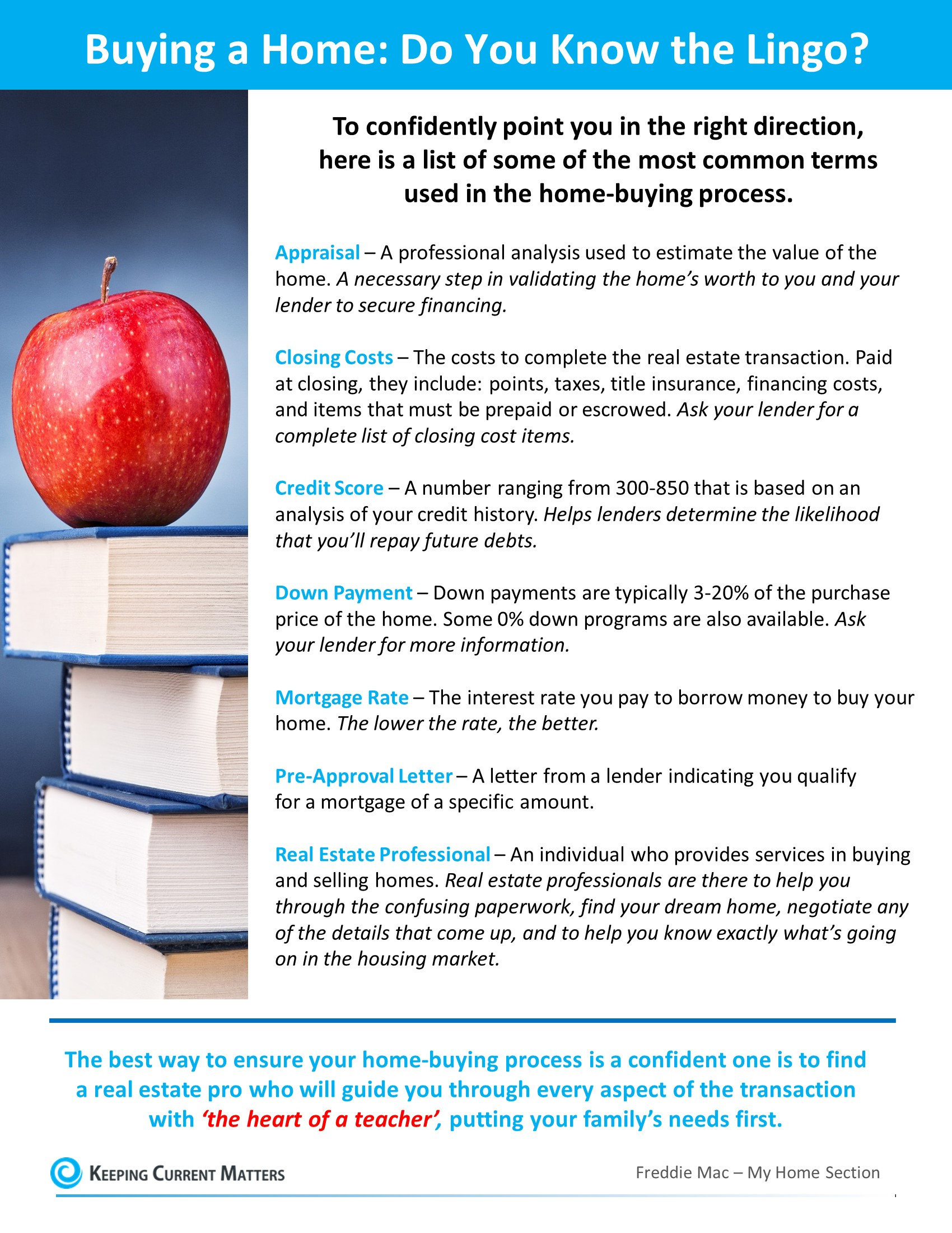 Buying a Home? Do You Know the Lingo? [INFOGRAPHIC]   Keeping Current Matters