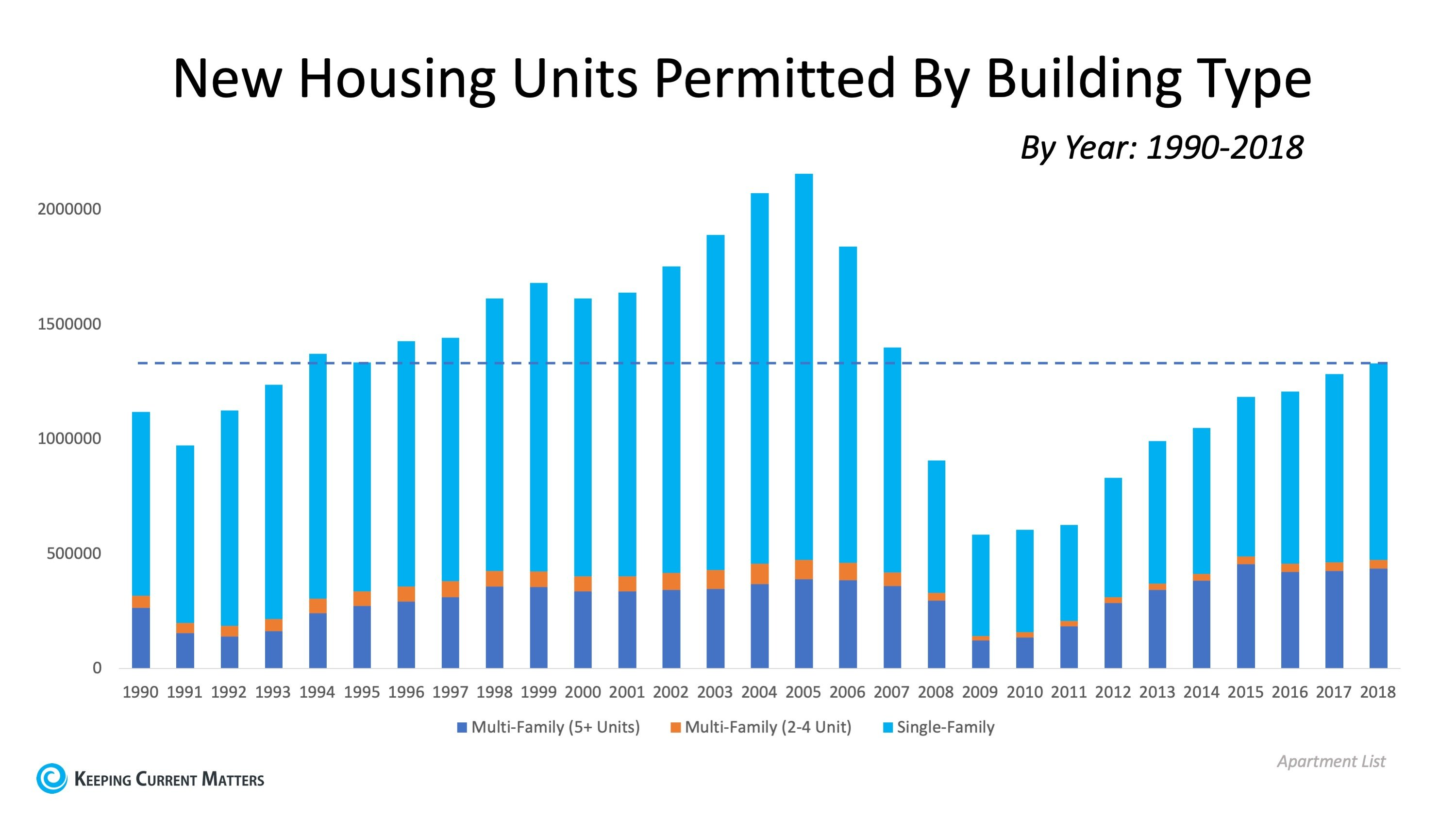 Housing Supply Not Keeping Up with Population Increase | Keeping Current Matters