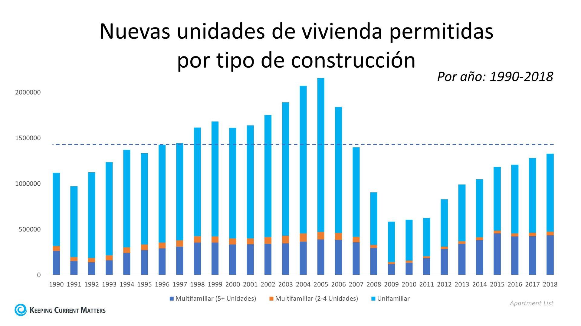 El suministro de la vivienda no se mantiene con el aumento de la población | Keeping Current Matters