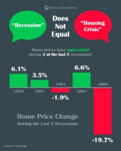 A Recession Does Not Equal a Housing Crisis [INFOGRAPHIC] | Keeping Current Matters