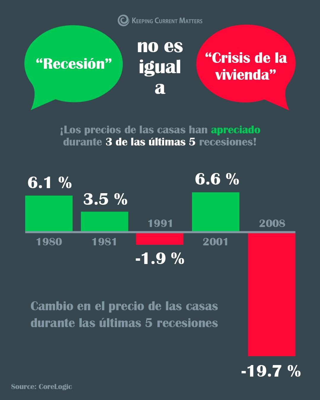 Recesión no es igual a crisis de la vivienda [Infografía] | Keeping Current Matters
