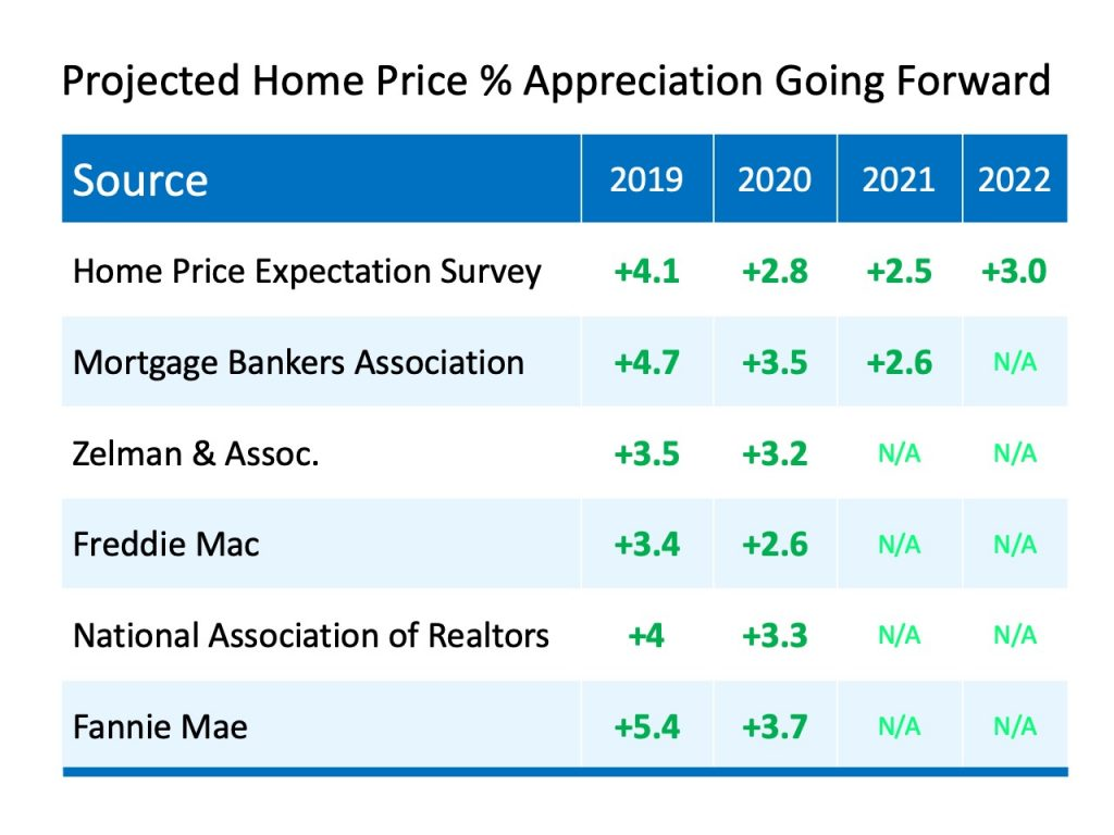 Projected home price appreciation 2019, 2020 and 2021