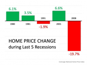 Home price change during last 5 recessions