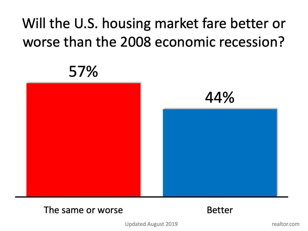57% of homeowners believe the next recession will be worse