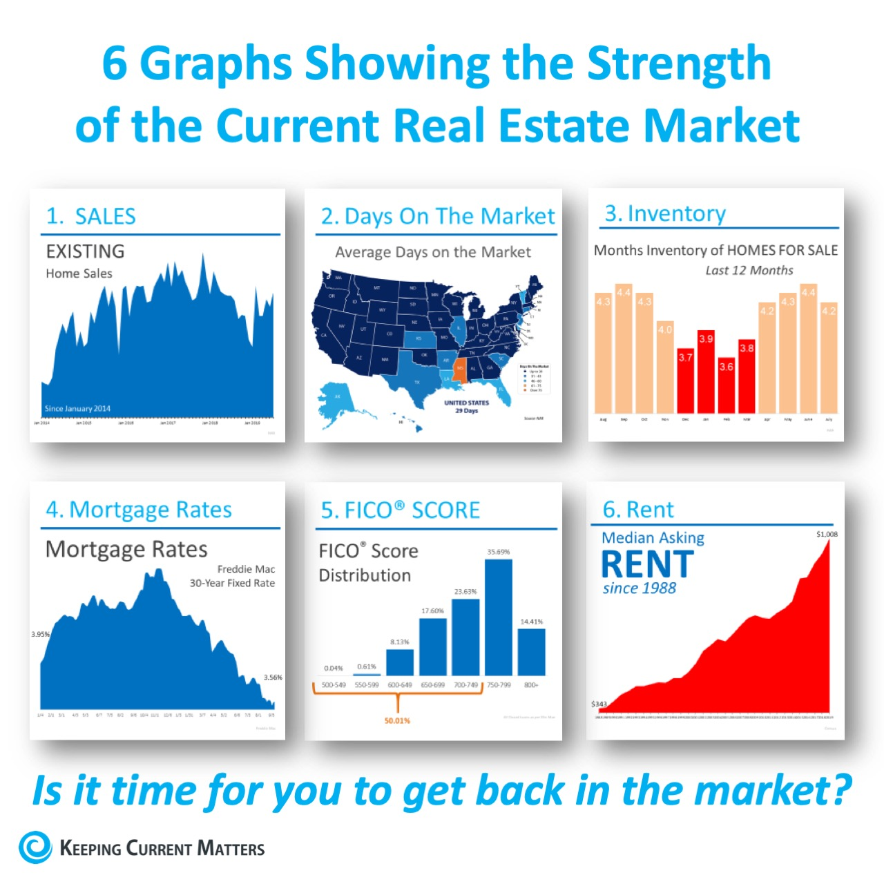 6 Graphs Showing the Strength of the Current Housing Market [INFOGRAPHIC] | Keeping Current Matters