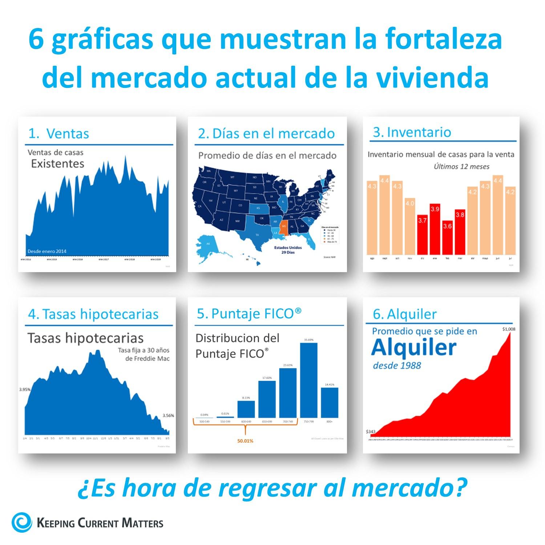 6 gráficas que muestran la fortaleza del mercado actual de la vivienda | Keeping Current Matters