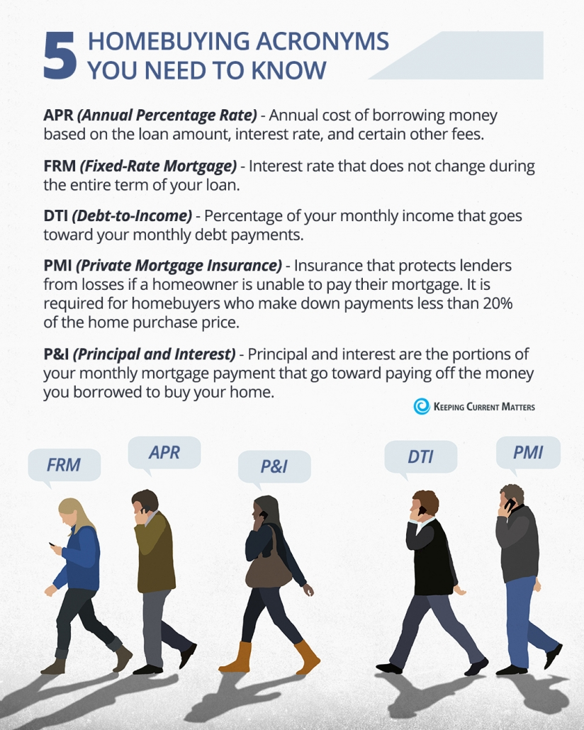 5 Homebuying Acronyms You Need to Know [INFOGRAPHIC] | Keeping Current Matters