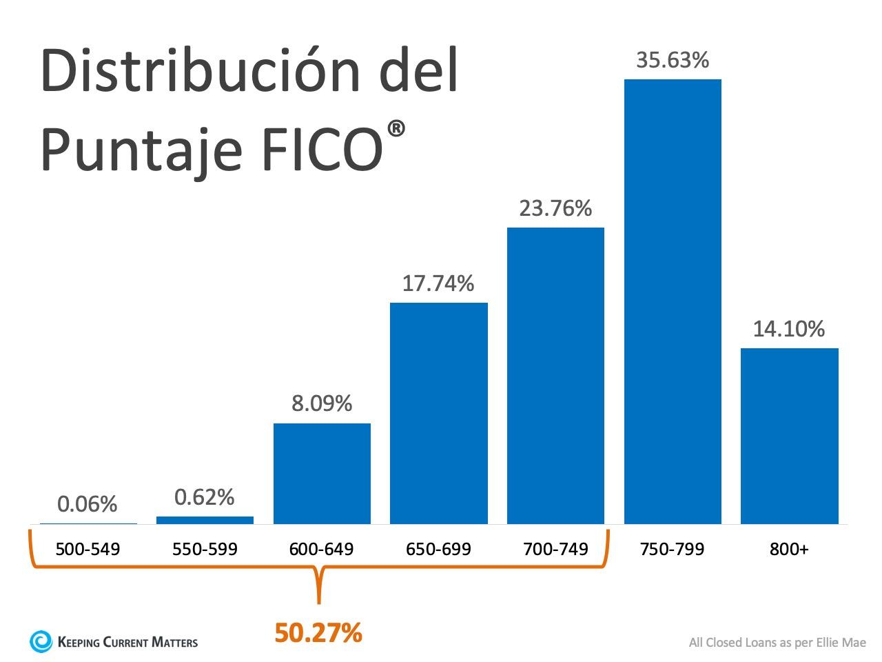 ¿Qué puntuación FICO® necesita para calificar para una hipoteca? | Keeping Current Matters