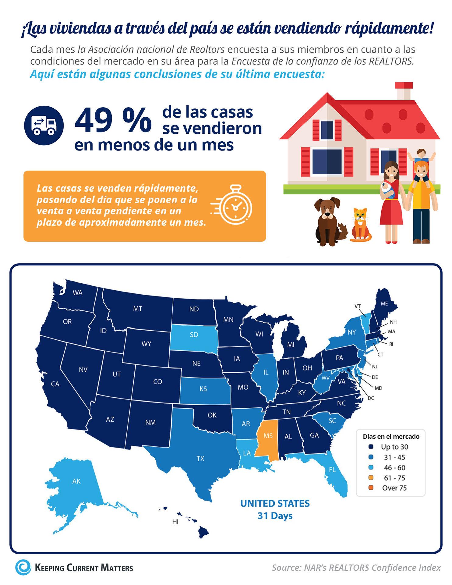 Las casas se venden rápidamente [Infografía] | Keeping Current Matters