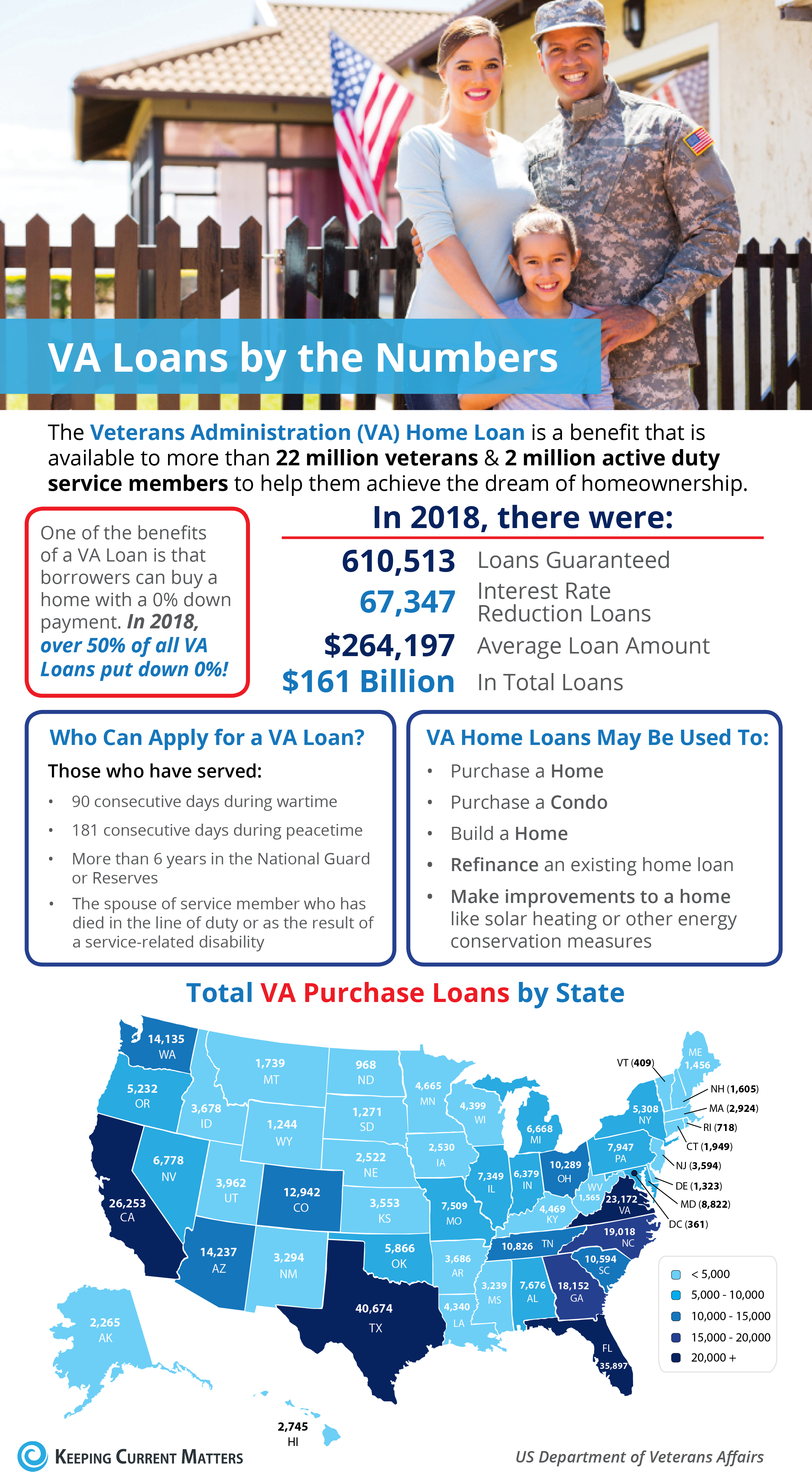 VA Home Loans by the Numbers [INFOGRAPHIC] | Keeping Current Matters