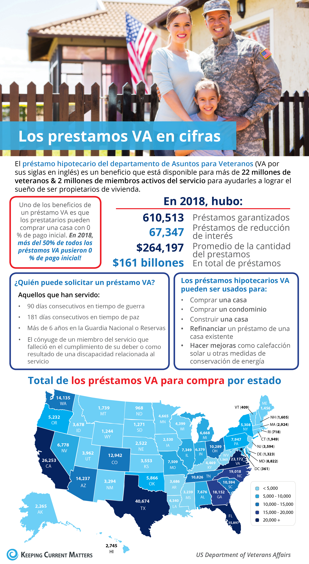 Los préstamos hipotecarios VA en cifras [infografía] | Keeping Current Matters