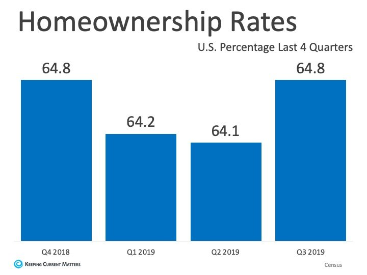 Homeownership Rate Remains on the Rise | Keeping Current Matters