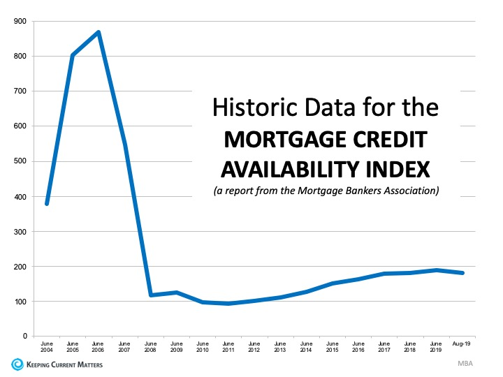 This is Not 2008 All Over Again: The Mortgage Lending Factor | Keeping Current Matters