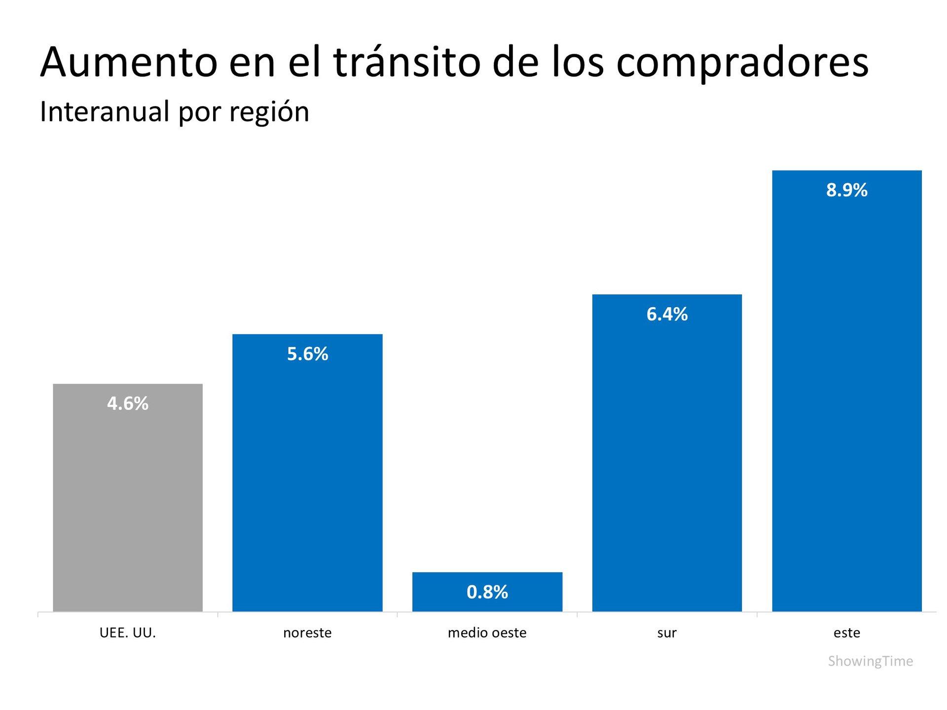 La demanda de los compradores está creciendo en todas las regiones | Keeping Current Matters