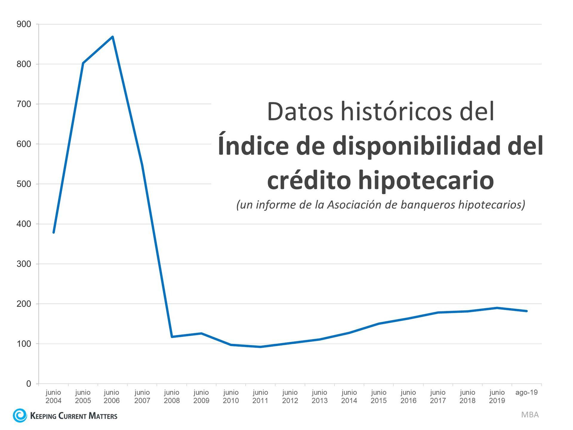Esto no es 2008 de nuevo: El factor de préstamo hipotecario | Keeping Current Matters