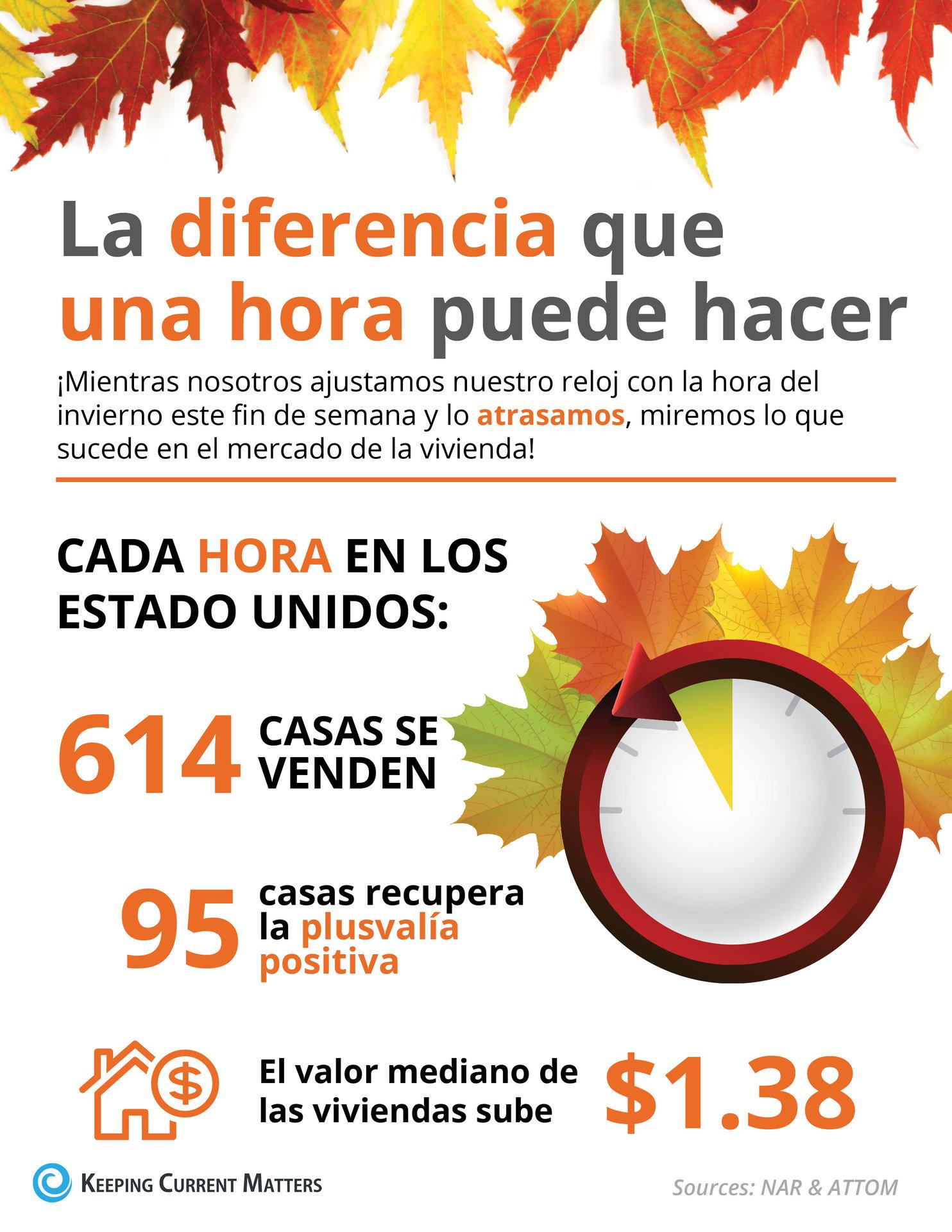 La diferencia que una hora puede hacer este otoño [infografía] | Keeping Current Matters
