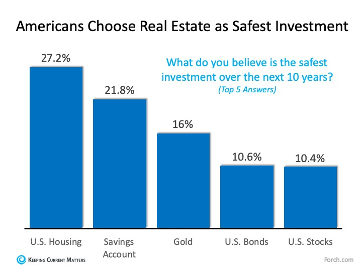 What is the Best Investment for Americans? | Keeping Current Matters